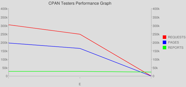 CPAN Testers Builder - Performance (3 months)